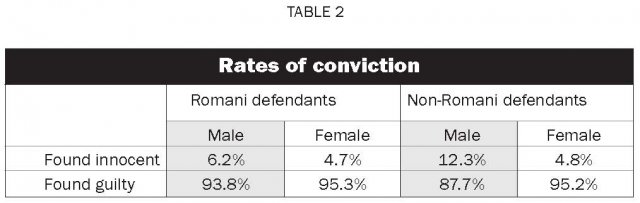 The correlation between offenders race and likelihood of receiving death sentence