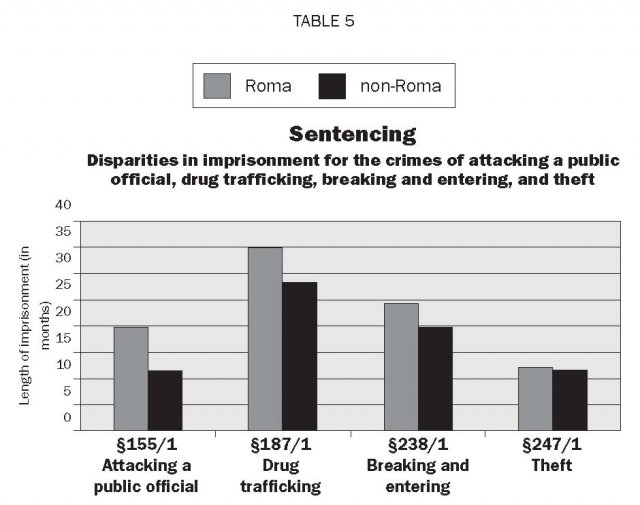 Racial Inequality In Criminal Justice System